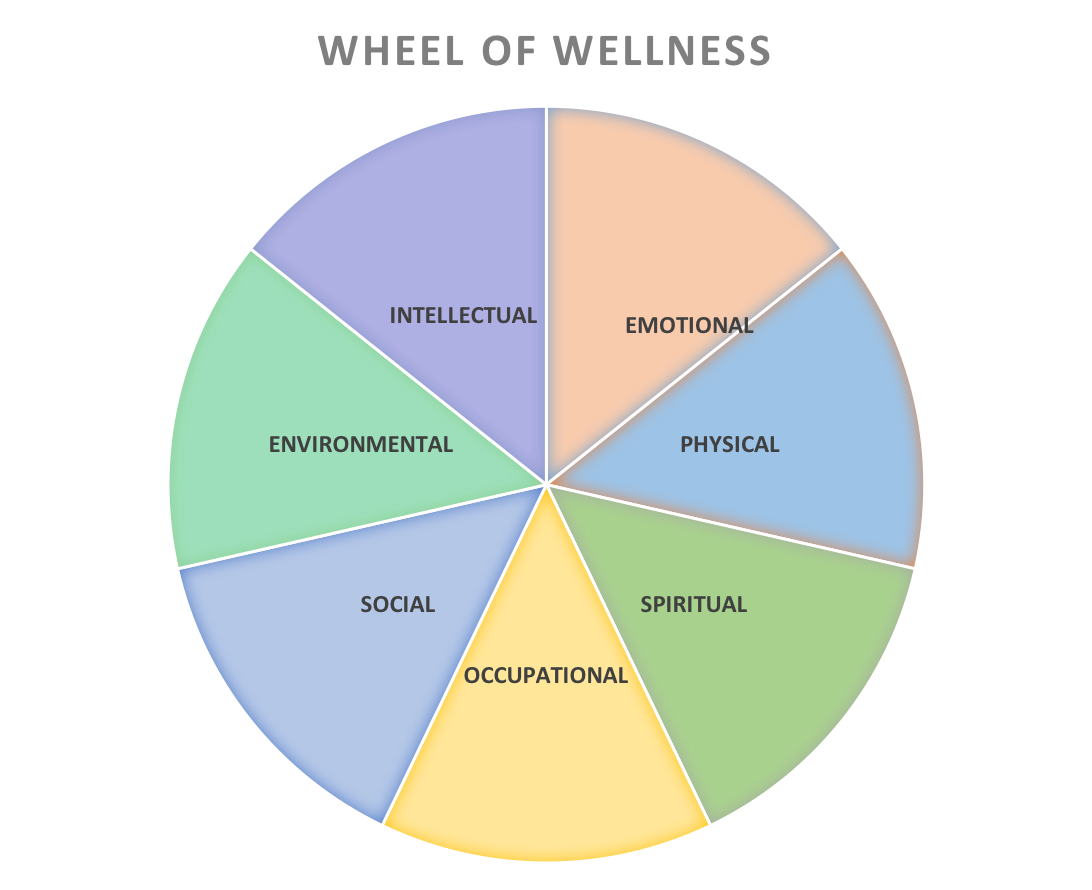 wheel of wellness