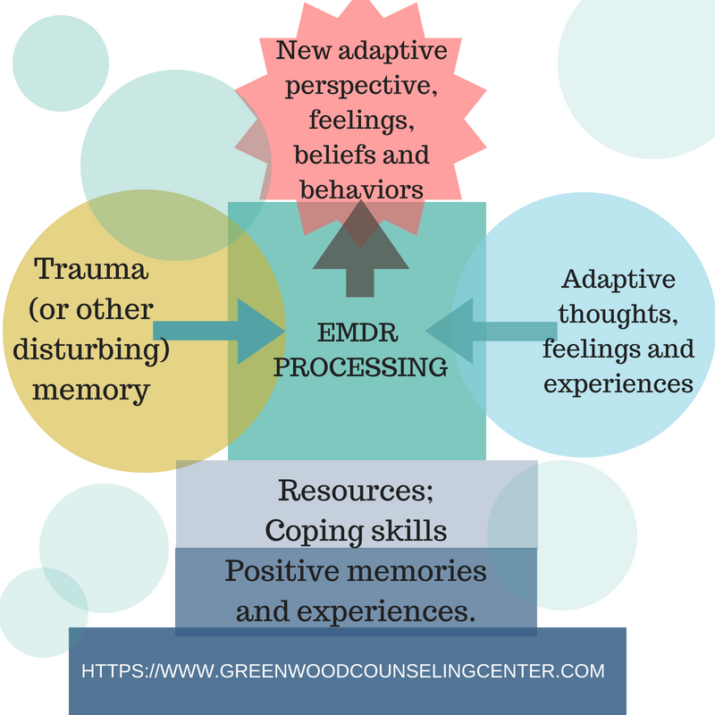 How Does Emdr Therapy Work Greenwood Counseling Center